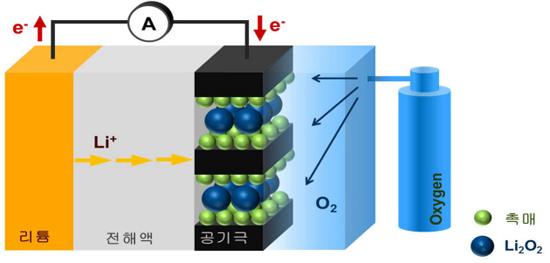 리튬공기배터리