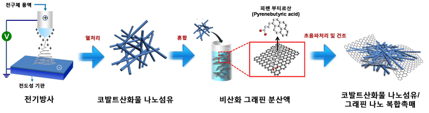 리튬공기2차전지_03