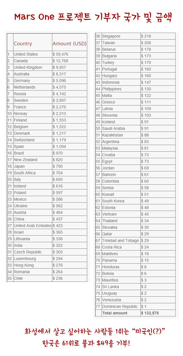 마스원기부국가별금액
