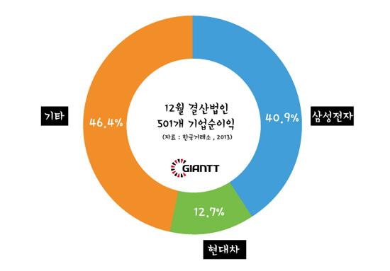 삼성,현대차실적