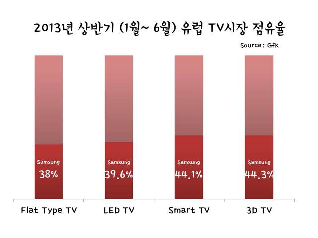 TV시장점유율