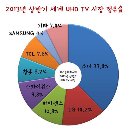 UHDTV시장점유율
