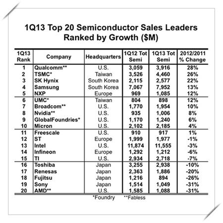 IT기업시장점유율