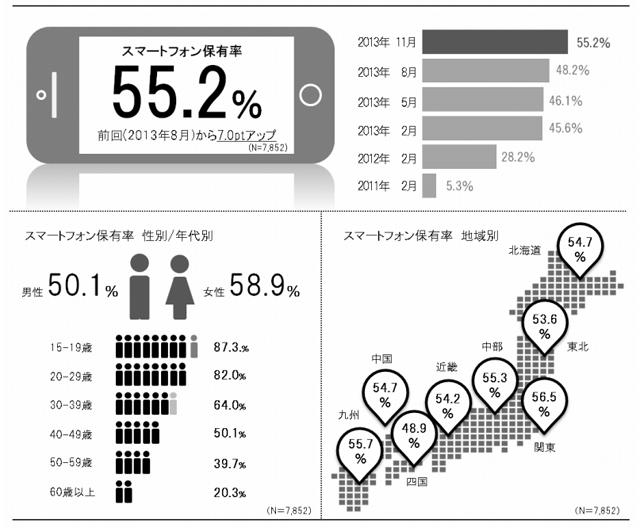 일본스마트폰보급율