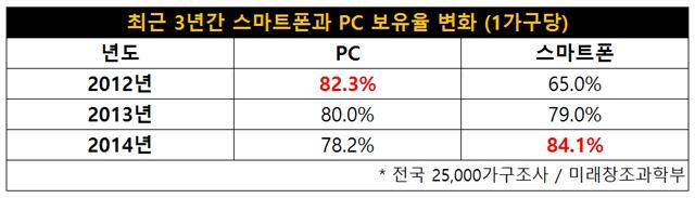 스마트폰과 PC보유율