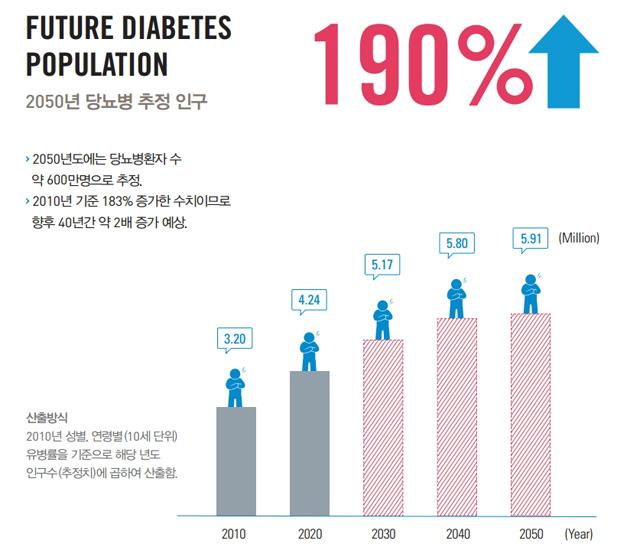 2050년 당뇨병
