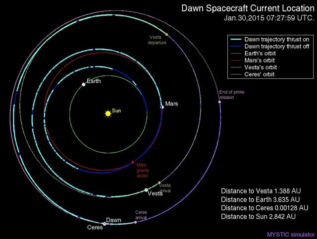 NASA Dawn 위치