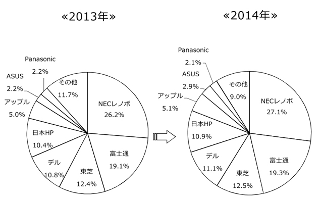 일본PC시장02