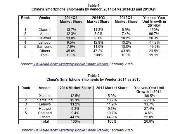 중국스마트폰시장점유율