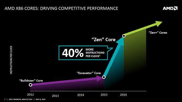 AMD전략07