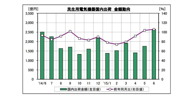 일본가전업계동향