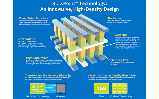 3D-Xpoint-테크놀러지개요