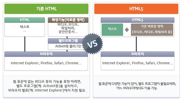 HTML과 HTML5