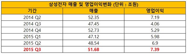삼성전자매출변화