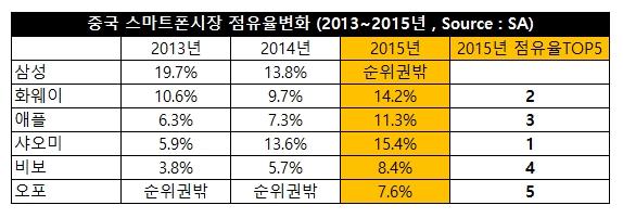 china smartphone market share