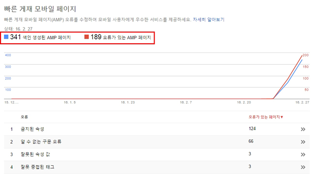 google amp webmaster tool 02