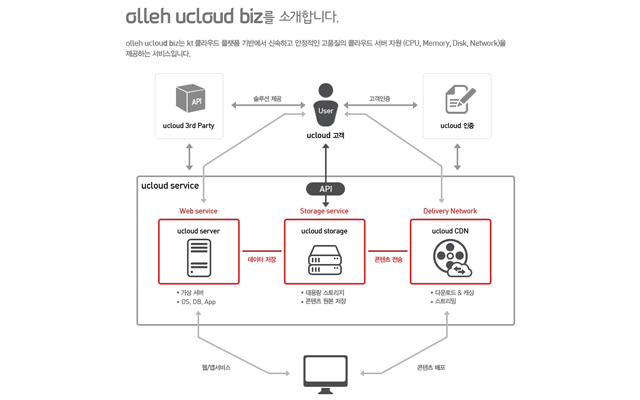 olleh-ucloud-biz-01