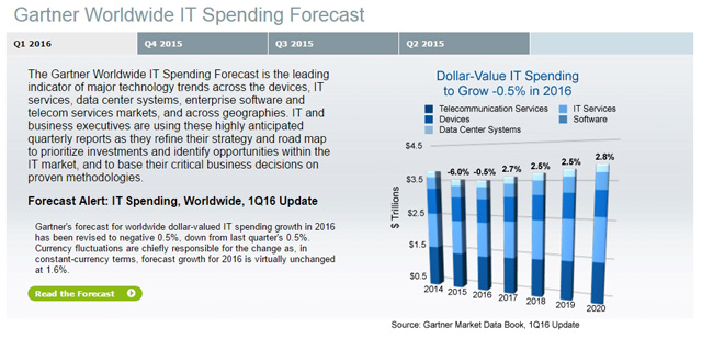 gartner worldwide it speding forecast