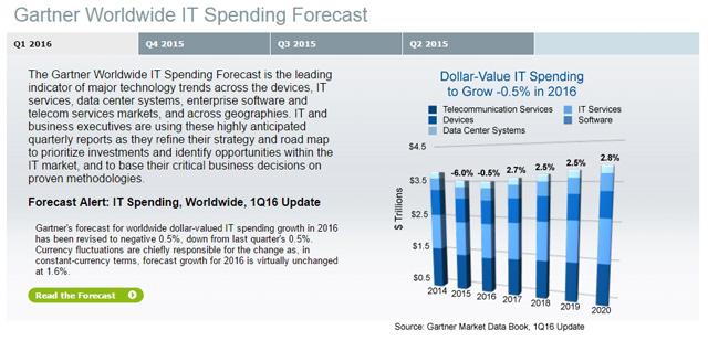 gartner worldwide it speding forecast