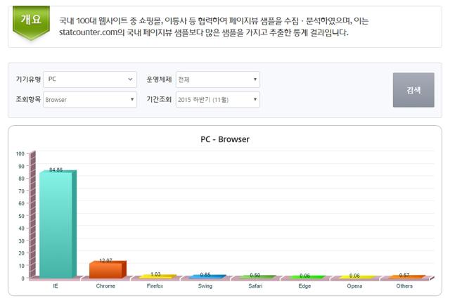 statcounter browser ranking 2015 01