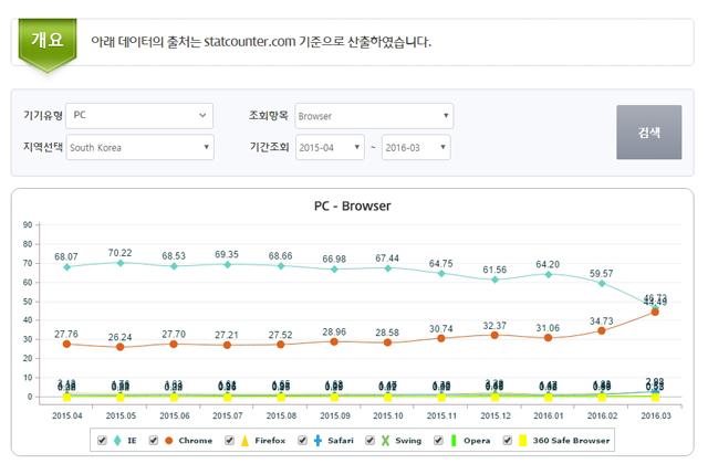 statcounter browser ranking 2015 02