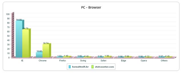 statcounter browser ranking 2015 03