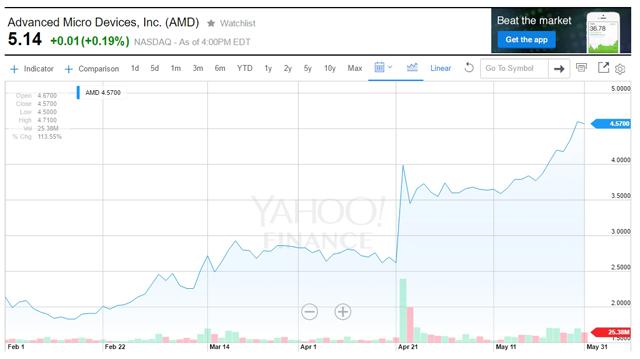 AMD stock 01