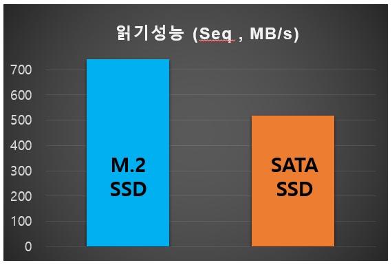 M.2 SSD vs SATA SSD 001