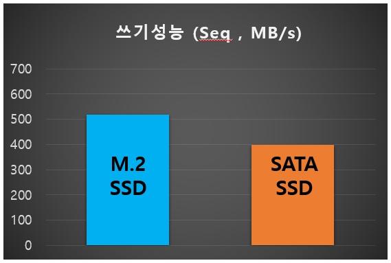 M.2 SSD vs SATA SSD 002