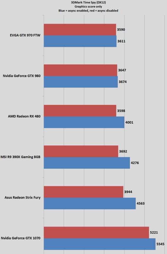 RX480 performance