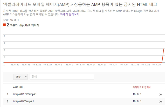 Prohibit html tag for AMP 001