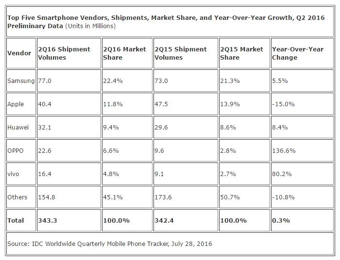 IDC 2016 Q2 smartphone marketshare